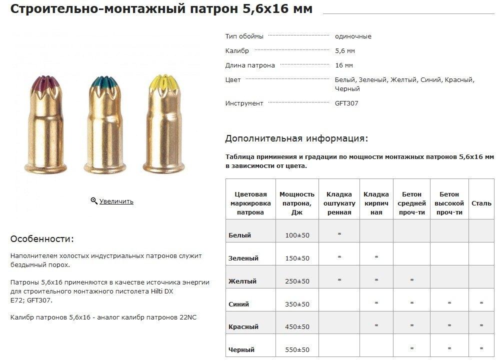 Патрон строительный: типы, маркировка и способы применения :: syl.ru