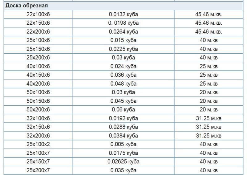 Как определить кубатуру доски при помощи таблицы замеров и формул? инструкция +фото и видео