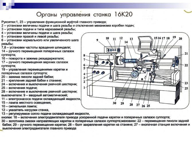 Возможные неисправности и ремонт токарного станка 16к20