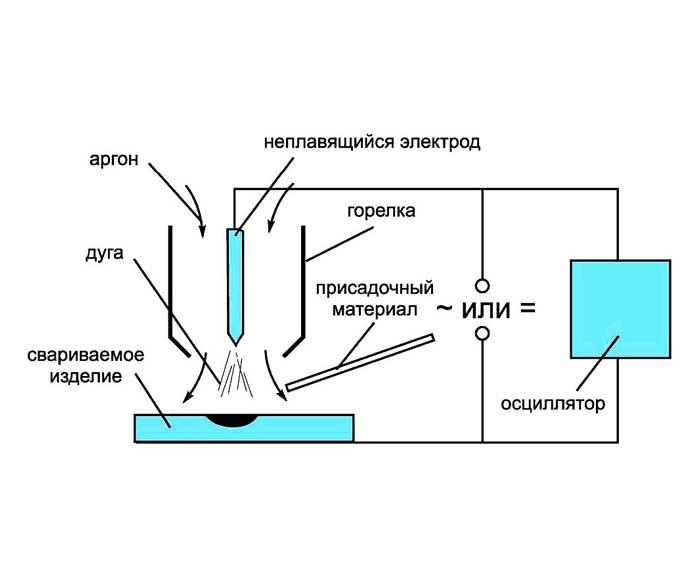 Сложности сварки алюминия в домашних условиях инвертором, электродом и полуавтоматом: процесс и нюансы