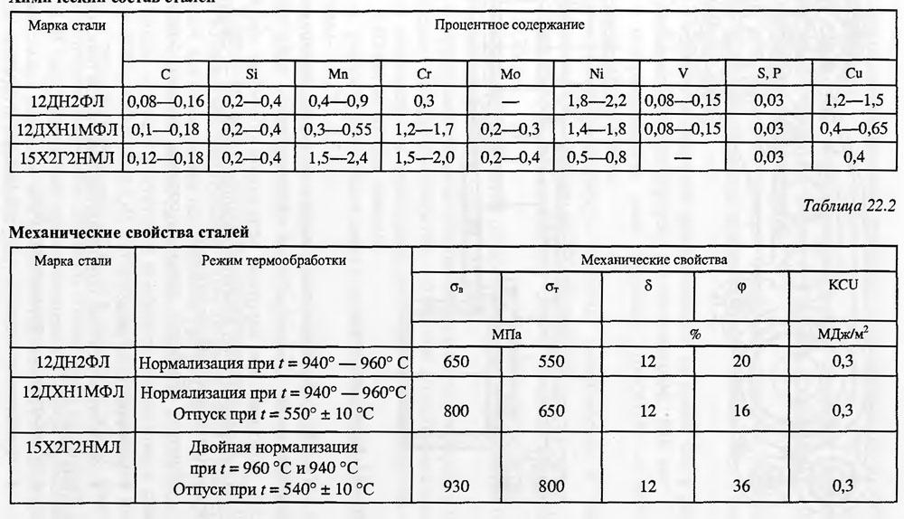 Сталь хвг расшифровка, характеристики, применение, термообработка