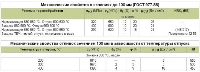 Сталь 08пс: характеристики, расшифровка, применение