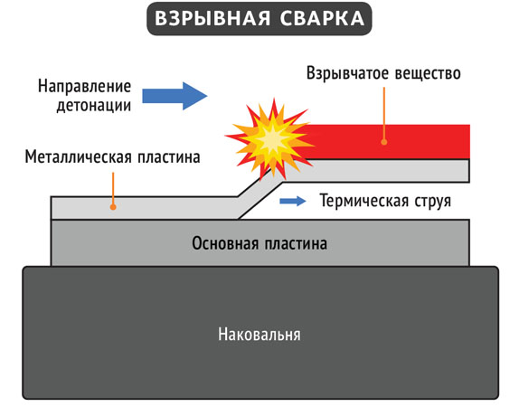 Сварка взрывом