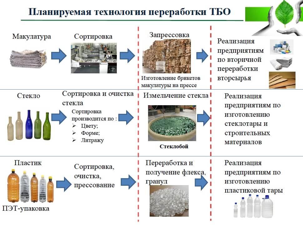 Переработка горбыля: необходимое оборудование, технологический процесс, плюсы и минусы