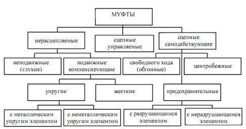 Муфта в технике: определение, назначение, примеры использования
