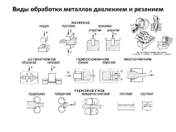 Металлообрабатывающее оборудование: наладка, классификация станков. классификация и система обозначения металлорежущих станков