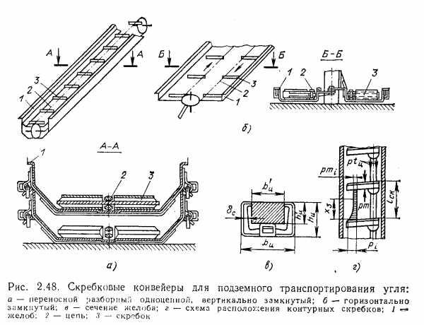 Скребковый конвейер, виды, преимущества, применение
