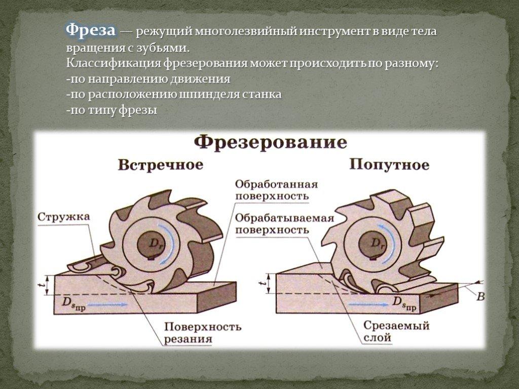 Фрезерная обработка металла — классификация, особенности технологии