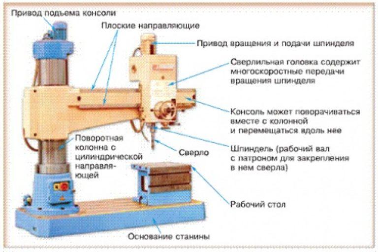 Обзор радиально-сверлильных станков