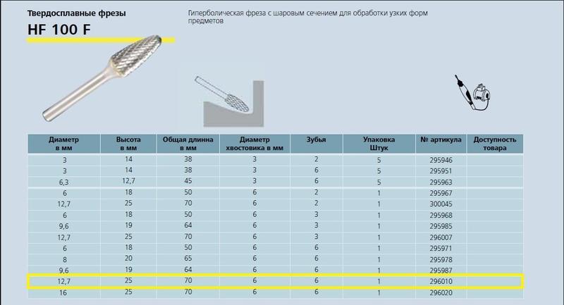 Особенности и сферы использования борфрезы по металлу сптех
