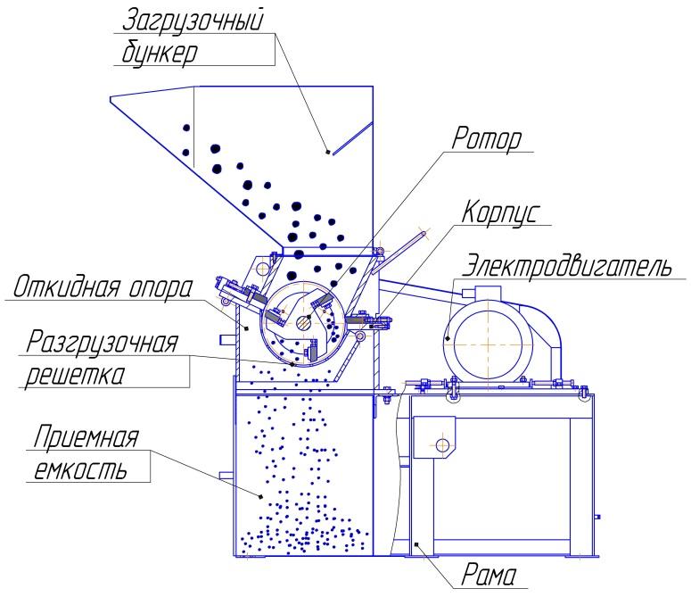 Измельчитель веток своими руками - постройка аппарата по переработке веток и мусора (175 фото)