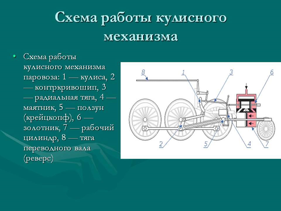 Кулисный механизм  - большая энциклопедия нефти и газа, статья, страница 4