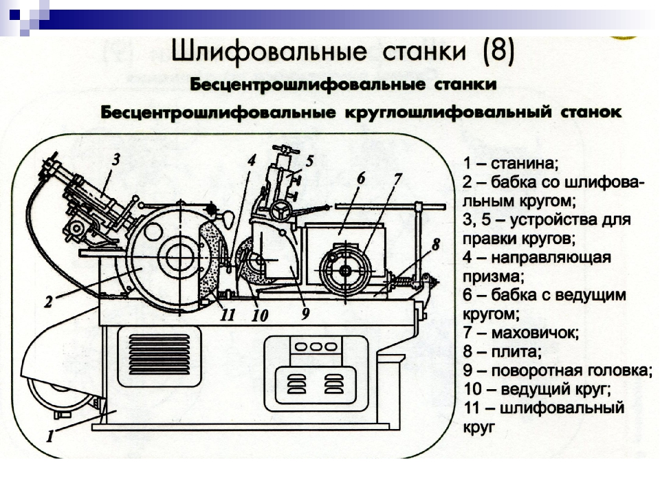 Устройство круглошлифовального центрового станка