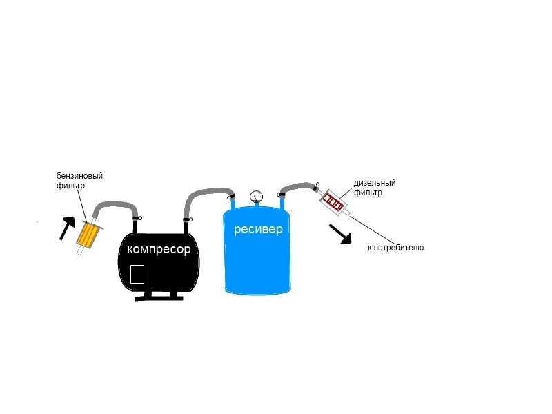Соображения о выборе аэрографа и компрессора для новичков : техники и секреты