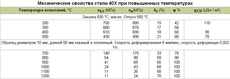 Сталь 20х13: характеристики, применение, аналоги, состав