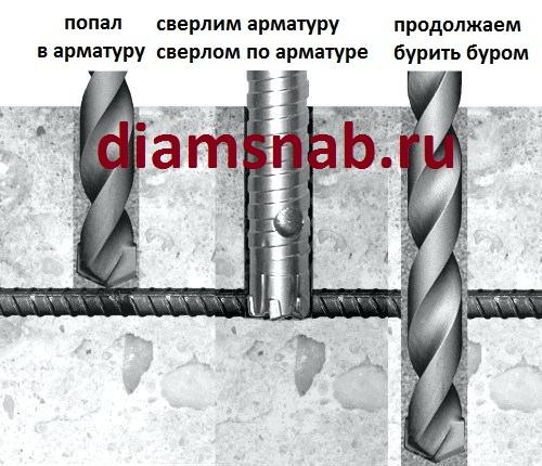 Как просверлить бетонную стену обычной дрелью: технология сверления без перфоратора