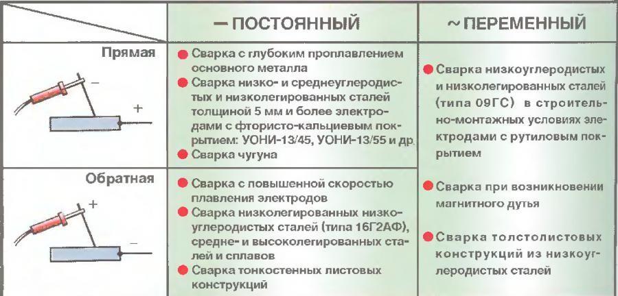 Что такое аргонодуговая сварка tig. специфика применения tig сварки: рассказываем и показываем нюансы