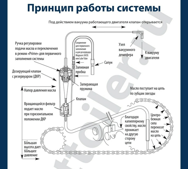 Масло для цепи бензопилы чем заменить • auramm.ru