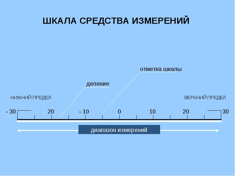 Шкала измерений