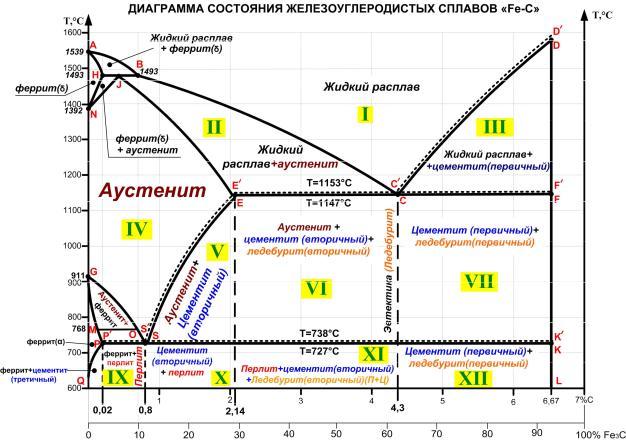 Диаграмма состояния железо-углерод. диаграмма железа-углерода. диаграмма состояния системы железо-углерод