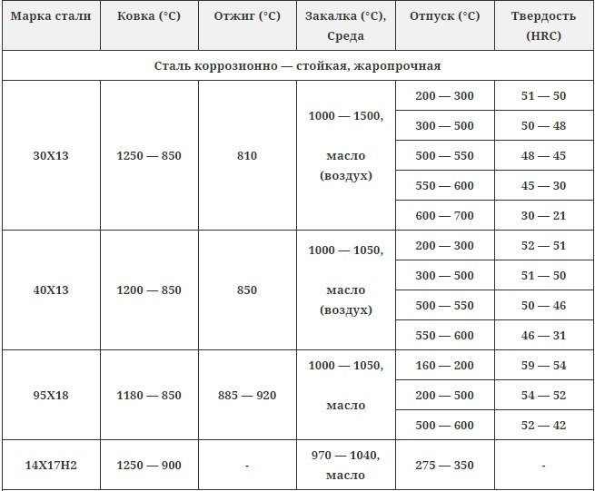 Закалка стали 45: термообработка и ее этапы, отпуск, режимы и выдержка