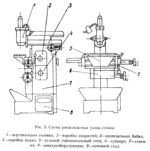 Фрезерный станок 675п: технические характеристики | мк-союз.рф
