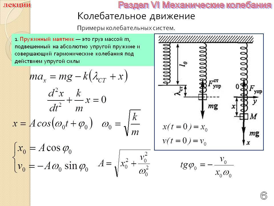 Период колебания пружинного маятника
