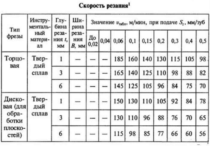 2.16. режимы резания при фрезеровании