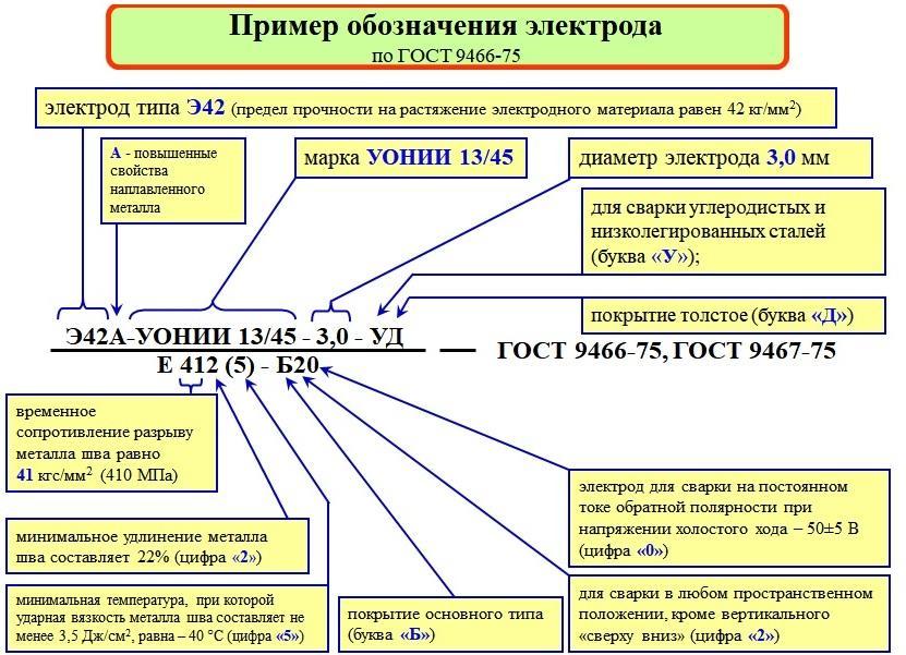 Электроды спецэлектрод уони 13/55