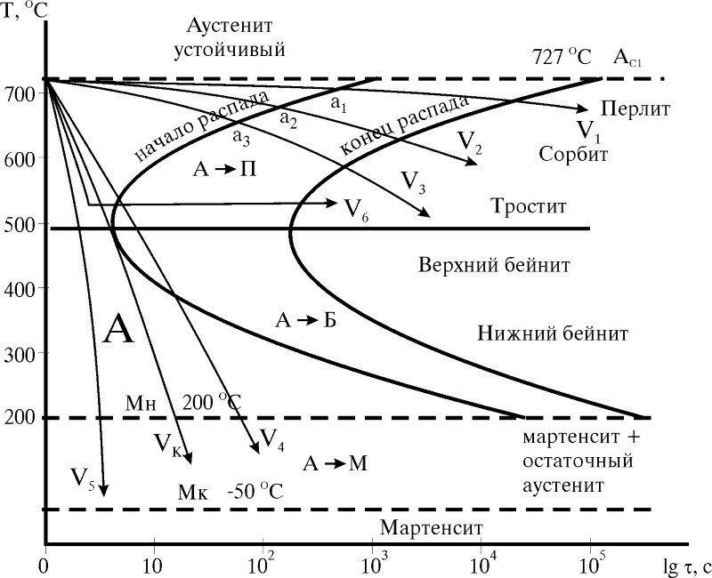 Структура - нижний бейнит  - большая энциклопедия нефти и газа, статья, страница 1