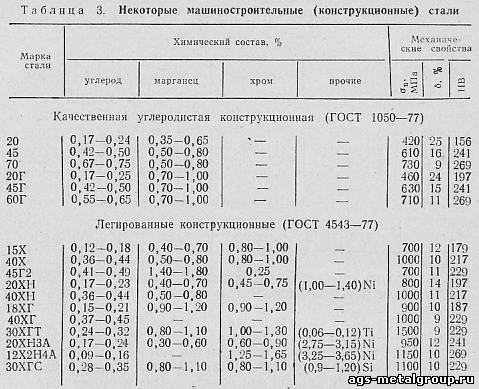 Сталь шх15: характеристики, применение, свойства, расшифровка маркировки