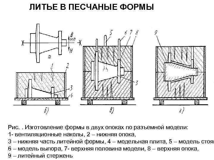 Литье в песчаные формы (пгс) в челябинске и области | каталог предприятий