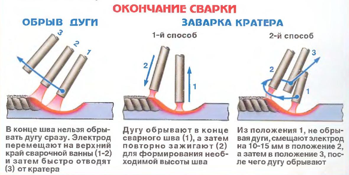 Сварка инвертором тонкого металла - какие нужны электроды для сварки тонкого металла