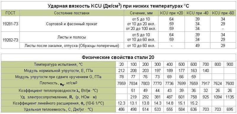 Сталь 09г2с свойства, применение, особенности производства