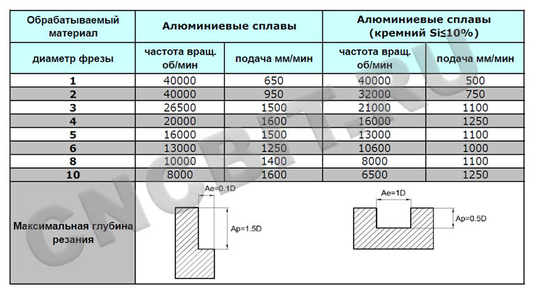 Расчет режимов резания фрезерного станка