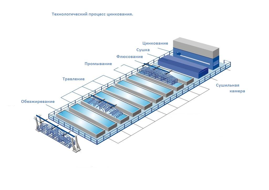 Горячее цинкование металлоконструкций - полное описание технологии