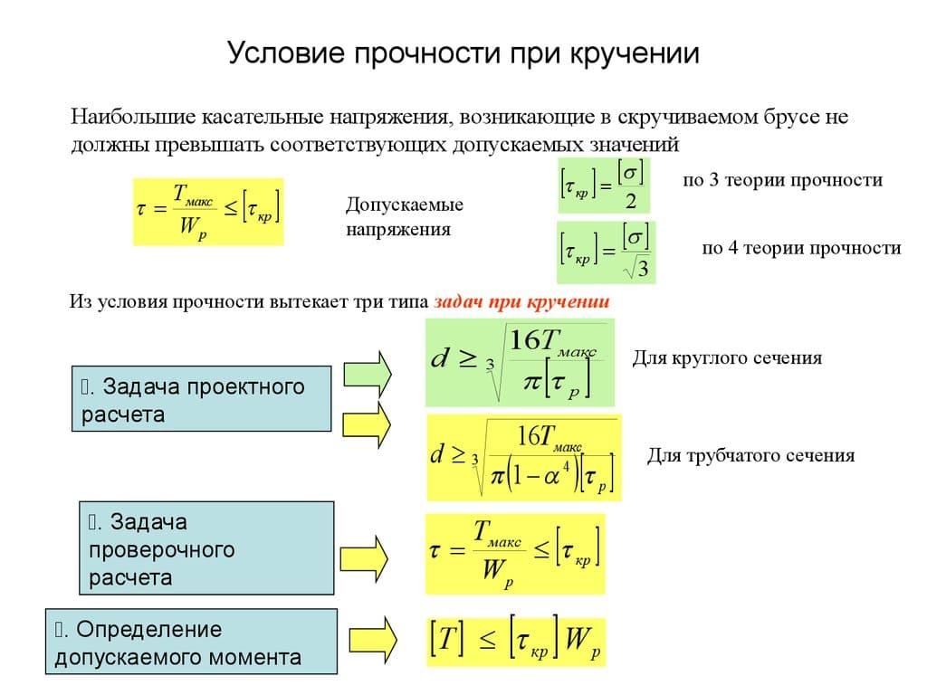 Закономерности деформации кручения модуль сдвига стали. кручение