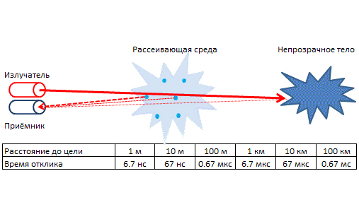 Принцип работы лазерного дальномера