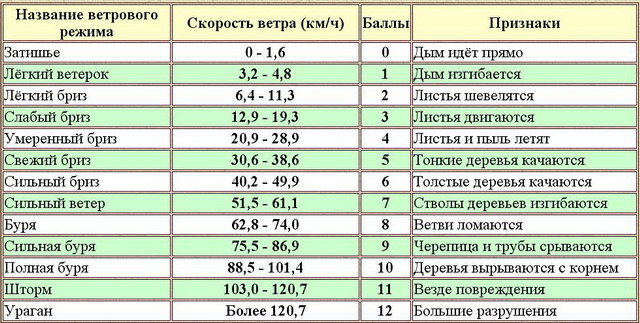 Шкала измерений типы, предел, виды