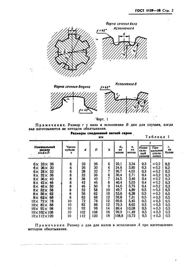 Гост 21425-75: соединения зубчатые (шлицевые) прямобочные. методы расчета нагрузочной способности