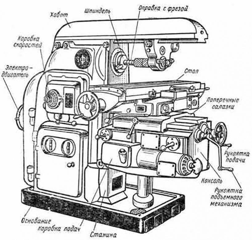Фрезерный станок по металлу: классификация и характеристики оборудования