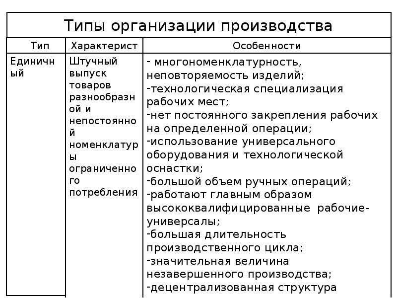 Производственный процесс и принципы его организации (под ред. боровской м.а., 2008)