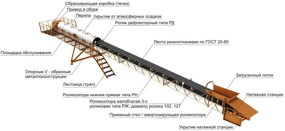 Цепной конвейер: принцип действия, устройство, виды, применение
