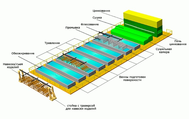Технология процесса горячего цинкования металла