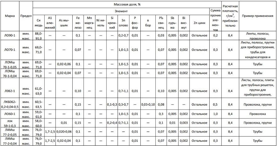 Химический состав латуни: сплавы и их производные