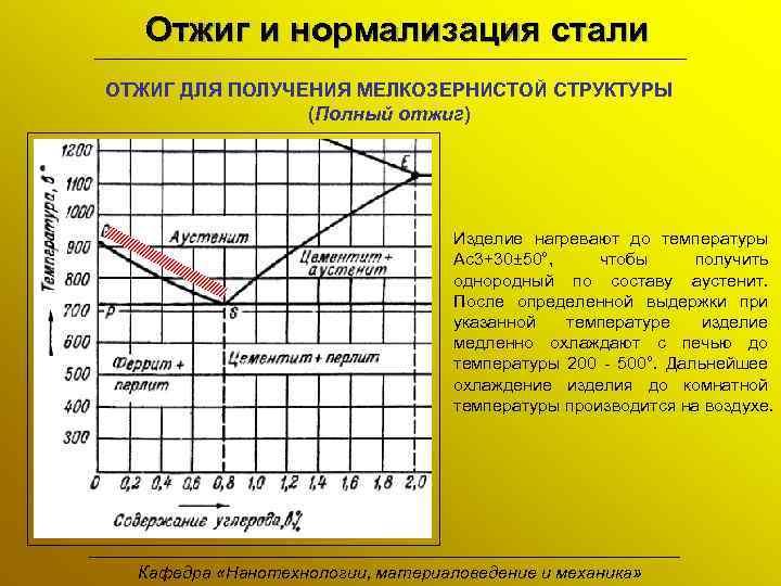 Нормализация стали: режимы и назначение термической обработки