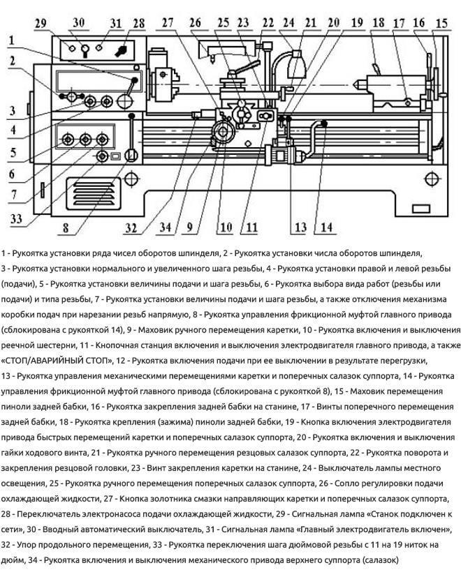 Ремонт суппорта станка 16к20