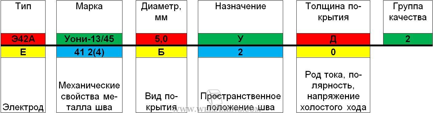 Электроды уони 13/55: технические характеристики и расшифровка
