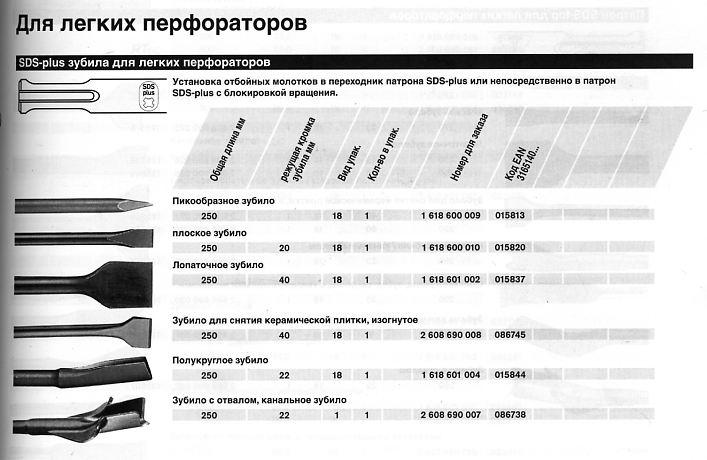 Зубило (20 фото): что это такое? назначение плоского пневматического и пикообразного инструмента, выбор зубил по металлу и по бетону. угол заточки моделей