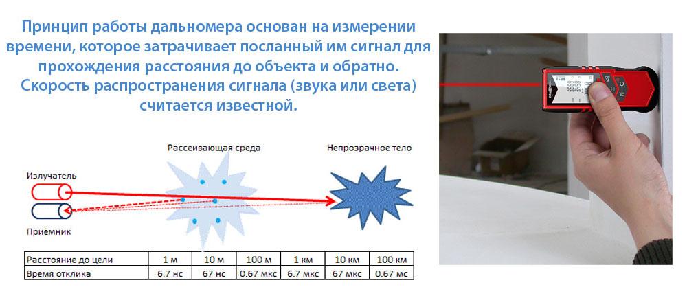 Лазерный дальномер какой лучше - учимся выбирать правильно
